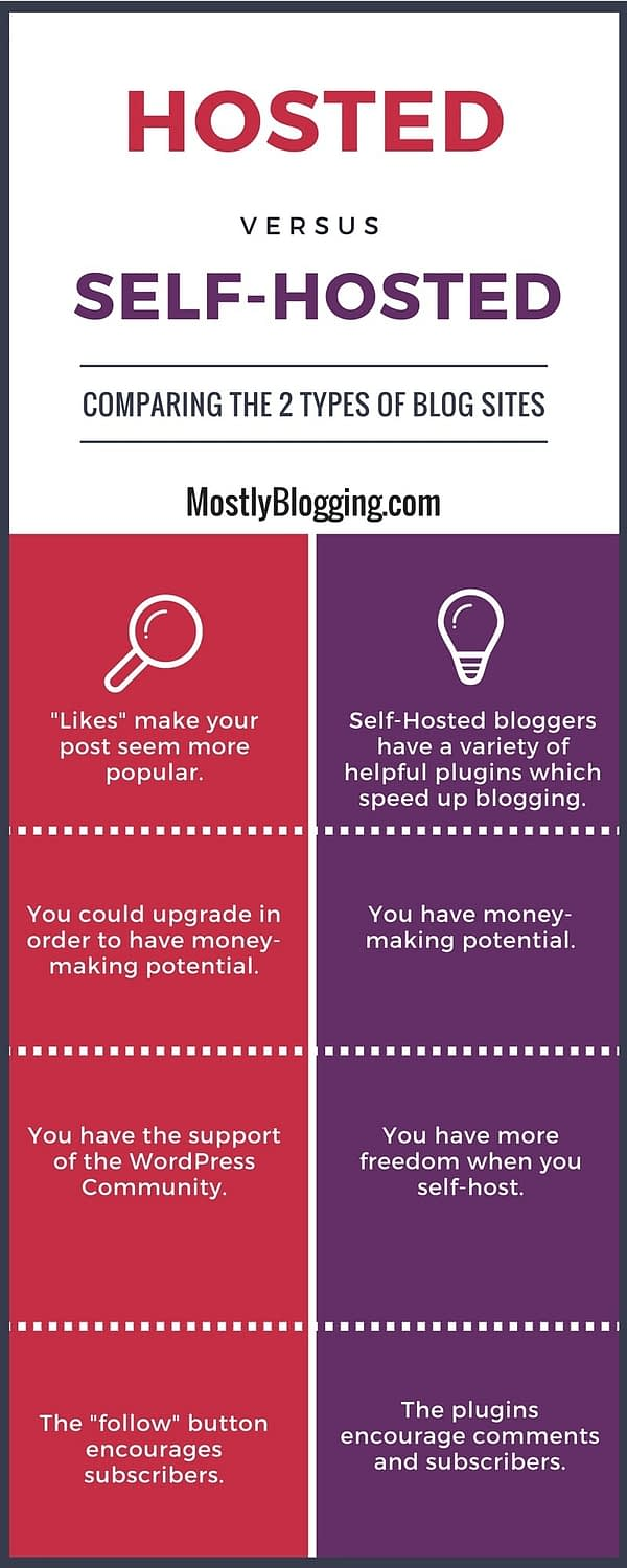 Self-hosting bloggers should consider these factors