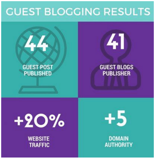 Bloggers can get traffic to a new blog