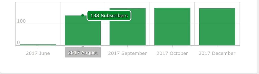 How to easily increase blog subscribers
