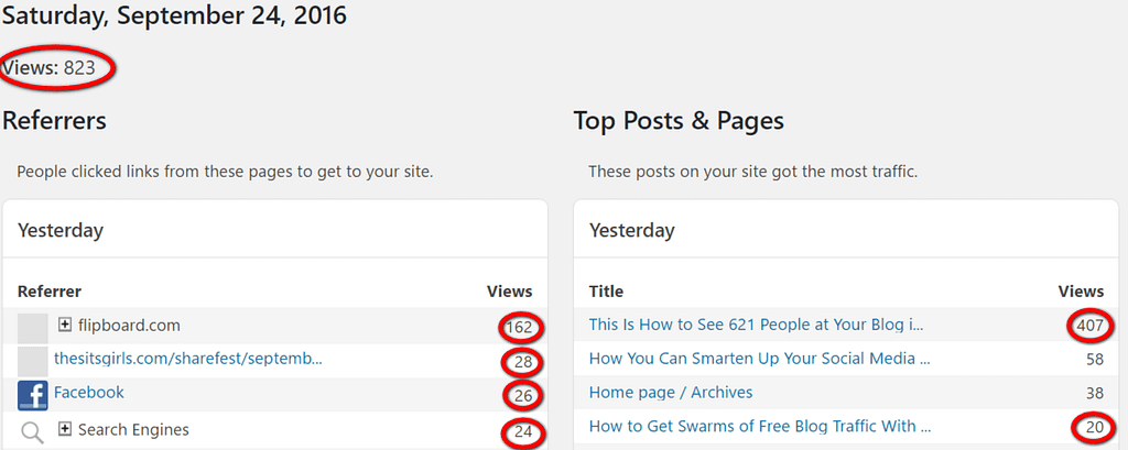 #Bloggers Can Get High Page Views from #Blogging.
