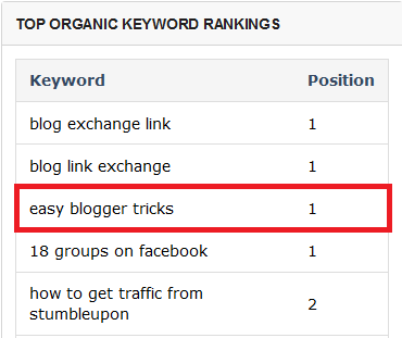 How to boost your organic traffic by over 200%