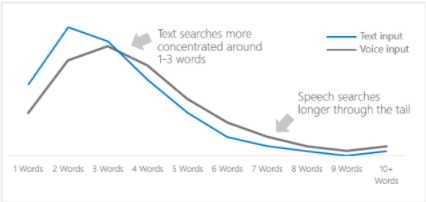 Voice search helps marketers