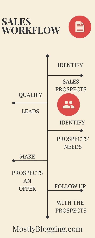 Sales Workflows