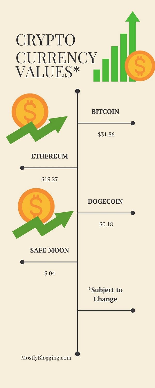 safe moon crypto price