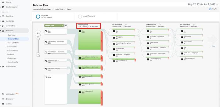 relevant content Google Analytics Behavior Flow