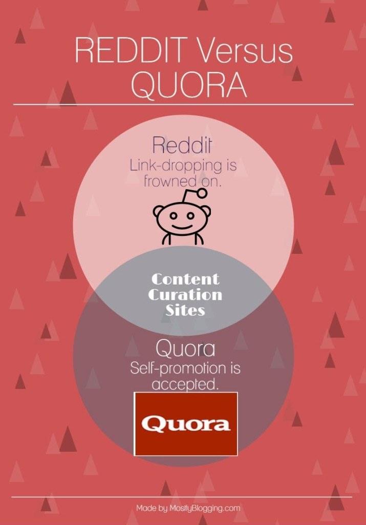 Quora helps bloggers