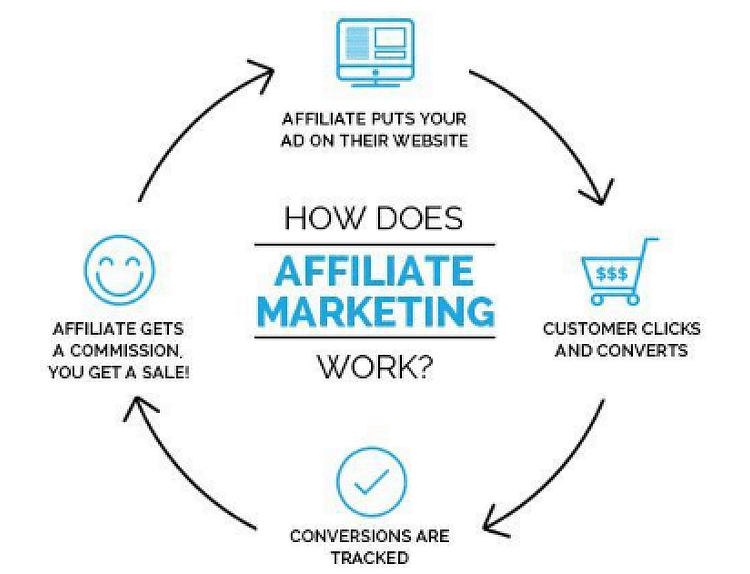 #Bloggers can make money through affiliate marketing.