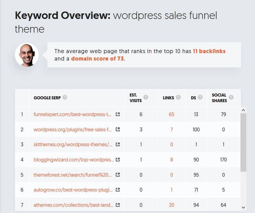 wordpress sales funnel theme