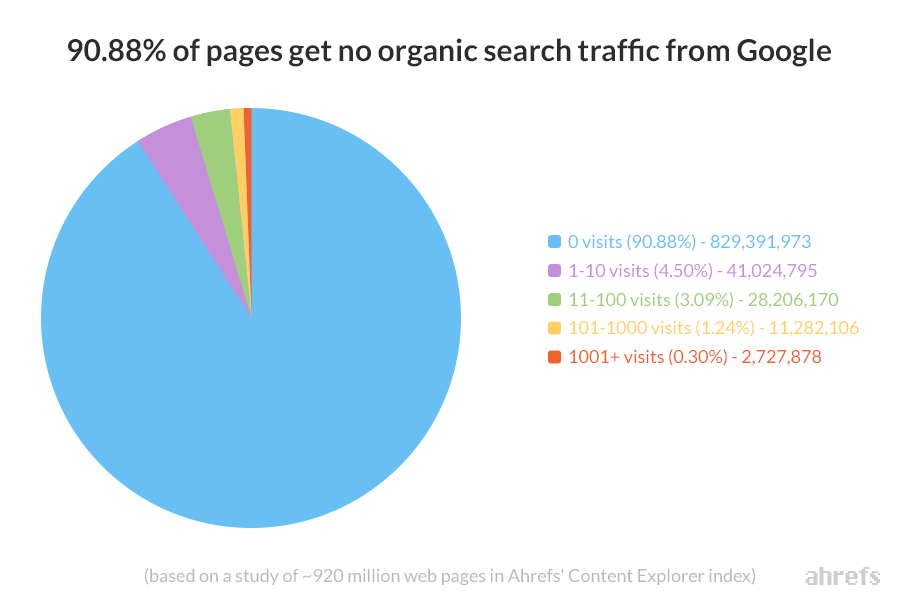 91 percent of pages get no organic traffic