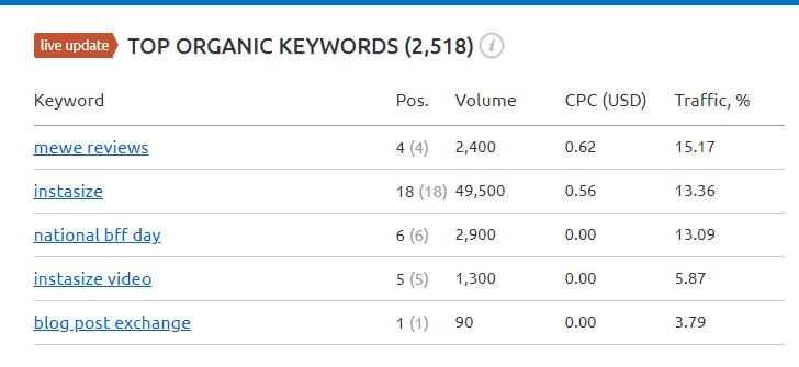 SERPRobot and Google Keyword Position Tools